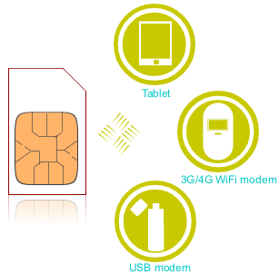 数据流量SIM卡启用热点共享