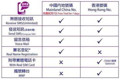 虚拟香港虚拟手机号码与虚拟中国手机号码的区别